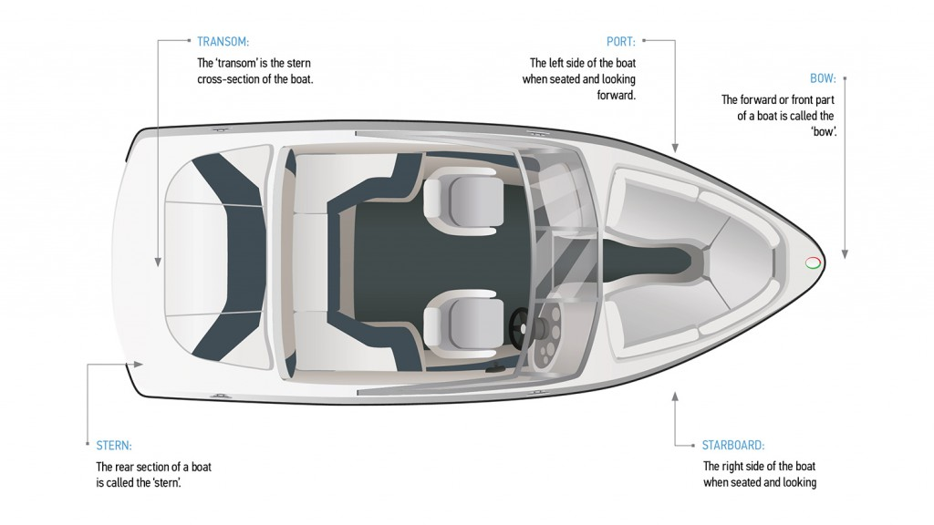 The Basic Parts Of A Boat And Personal Watercraft